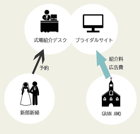 他のブライダルサイトや式場紹介デスクを通した場合の図
